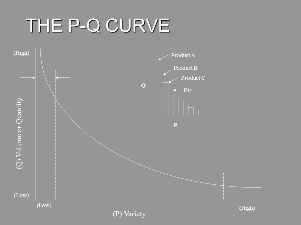 THE P-Q CURVE (Q) Volume or Quantity (P) Variety (High) Product A