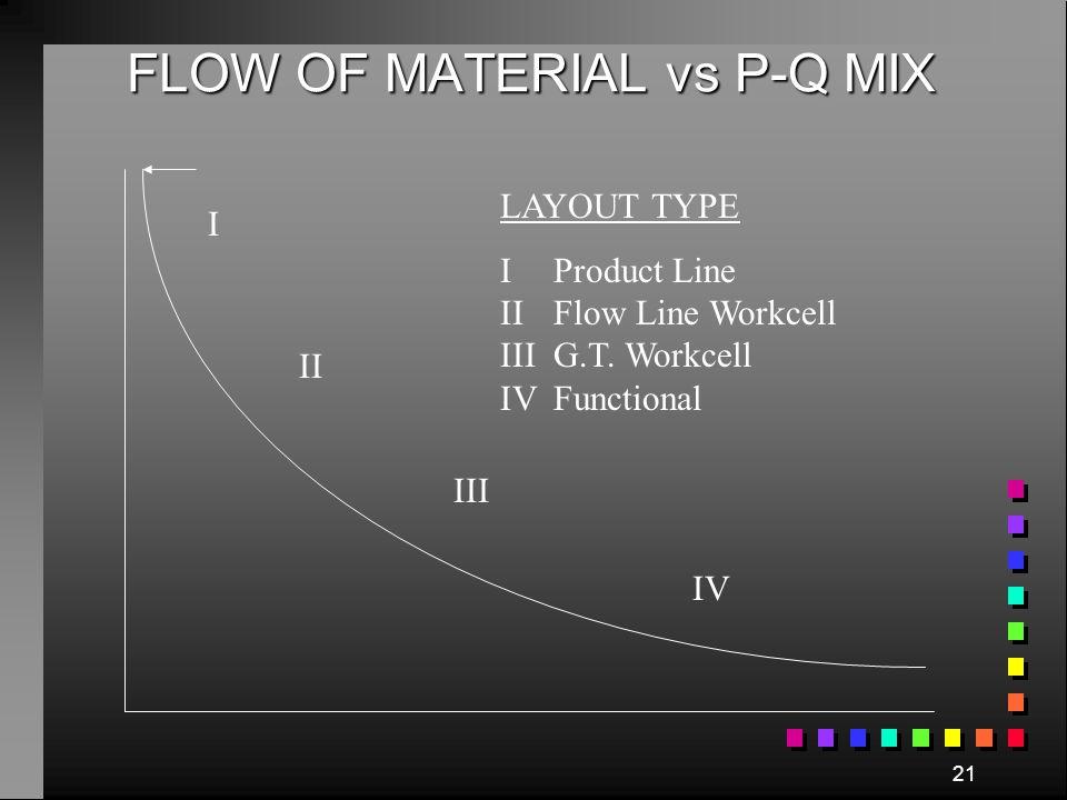 FLOW OF MATERIAL vs P-Q MIX