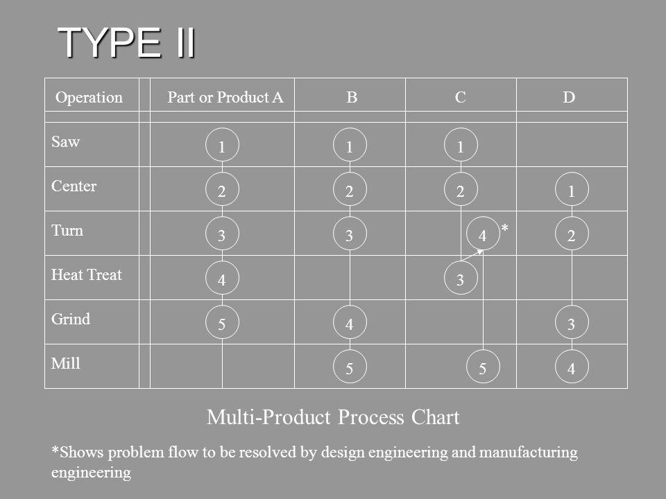 Multi-Product Process Chart