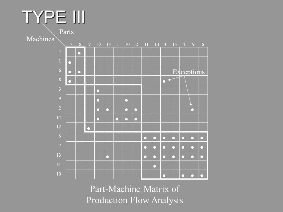 Part-Machine Matrix of Production Flow Analysis