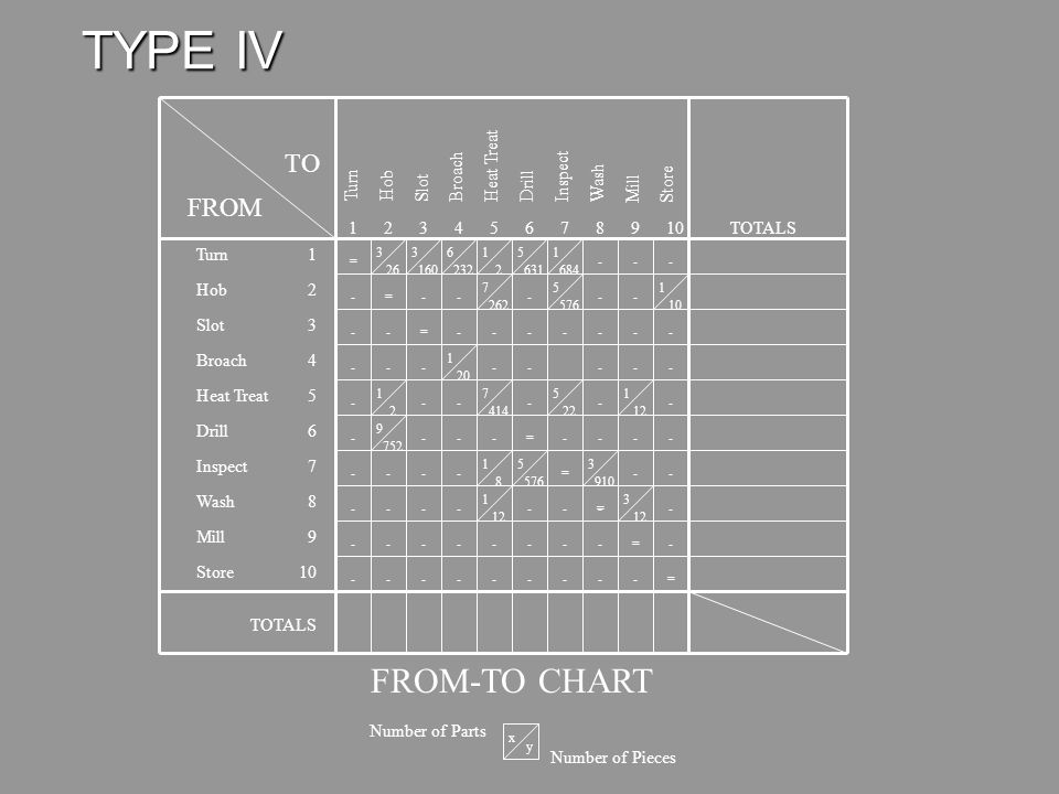 TYPE IV FROM-TO CHART TO FROM Turn Hob Slot Broach Heat Treat Drill