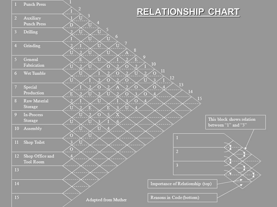 RELATIONSHIP CHART 1 1 Punch Press 2 I 3 2 Auxiliary Punch Press 1 U 4