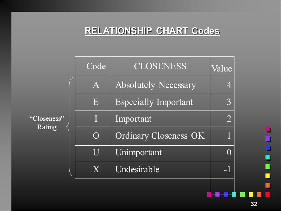 RELATIONSHIP CHART Codes