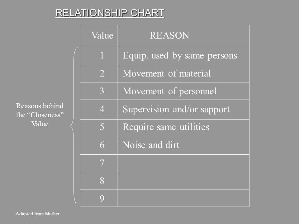 Reasons behind the Closeness Value