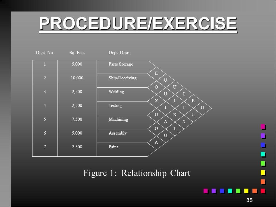 Figure 1: Relationship Chart