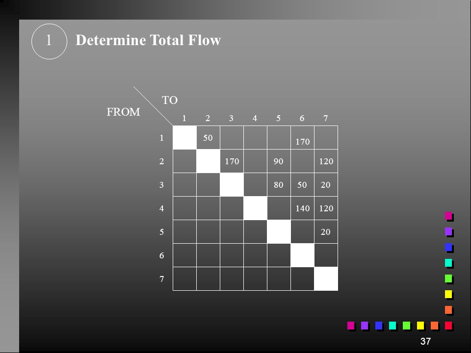 1 Determine Total Flow TO FROM 1 2 3 4 5 6 7 1 50 170 2 170 90 120 3