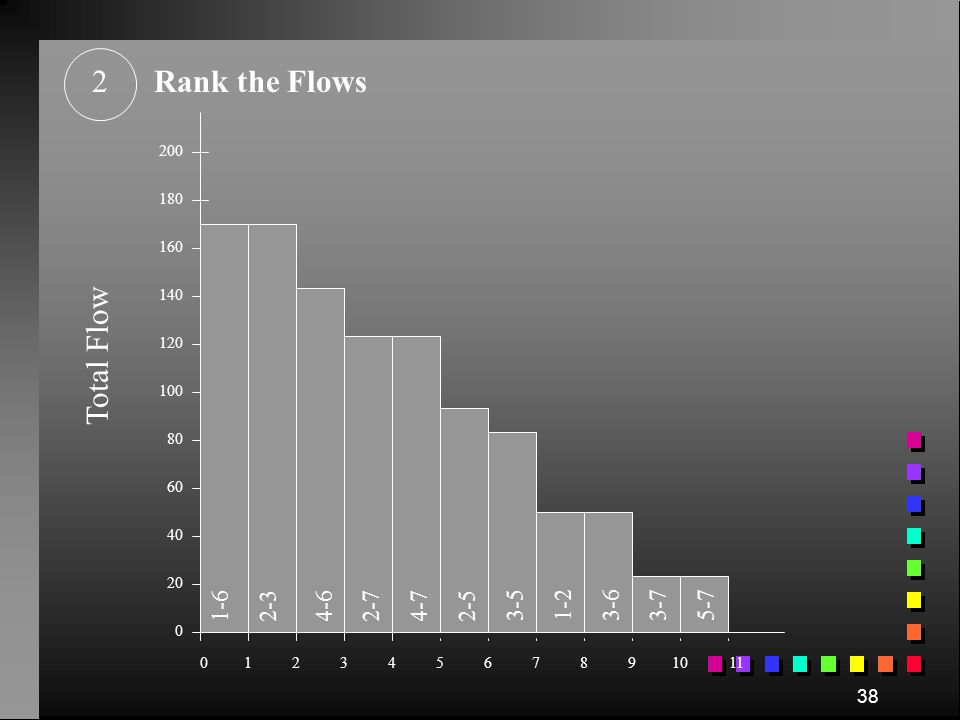 2 Rank the Flows Total Flow 1-6 2-3 4-6 2-7 4-7 2-5 3-5 1-2 3-6 3-7