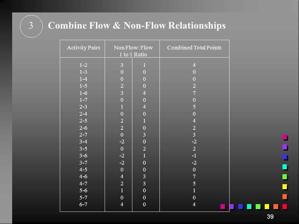 Combine Flow & Non-Flow Relationships
