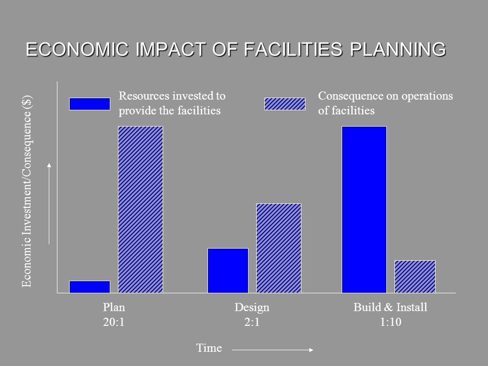 ECONOMIC IMPACT OF FACILITIES PLANNING