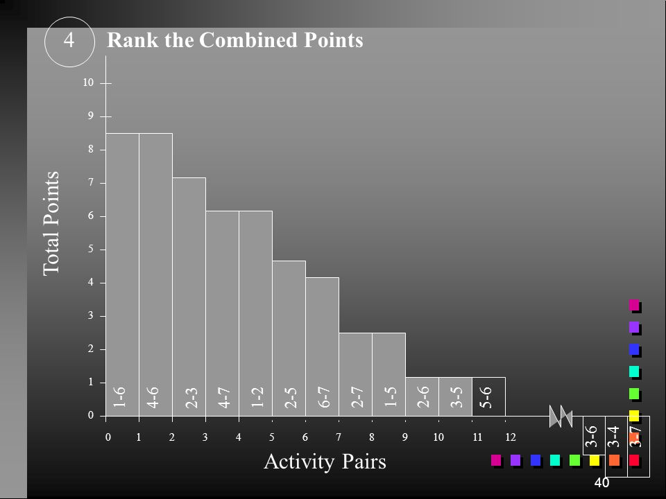 Rank the Combined Points