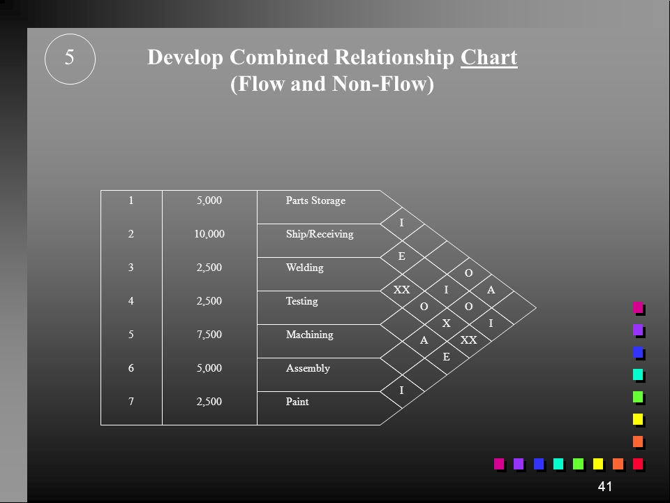 Develop Combined Relationship Chart (Flow and Non-Flow)