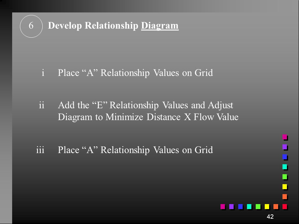 6 Develop Relationship Diagram. i. Place A Relationship Values on Grid. ii.