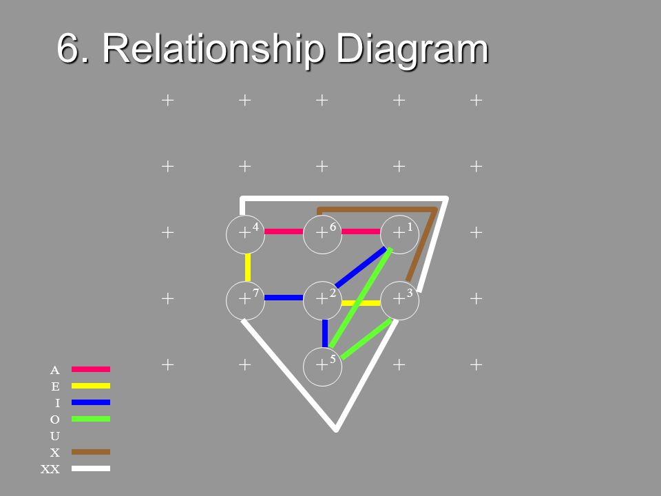 6. Relationship Diagram + + + + + + + + + + + + + + + + + + + + + + +