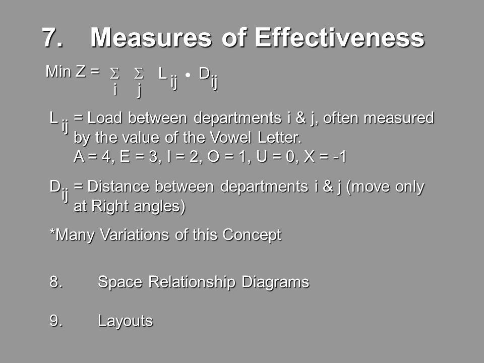 7. Measures of Effectiveness