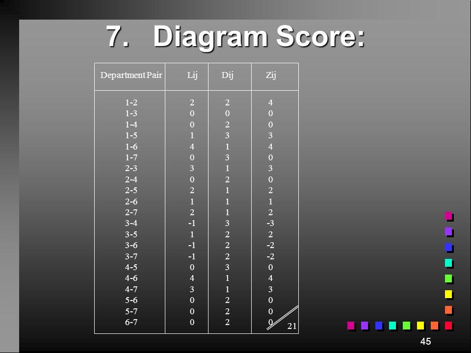 7. Diagram Score: Department Pair