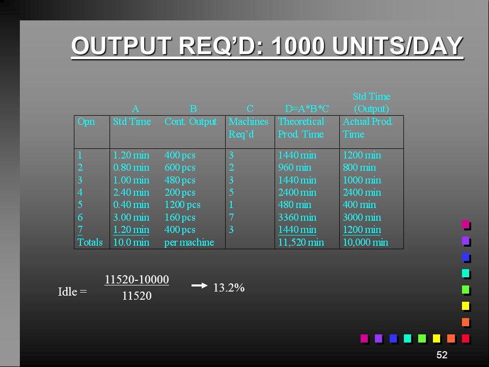 OUTPUT REQ'D: 1000 UNITS/DAY