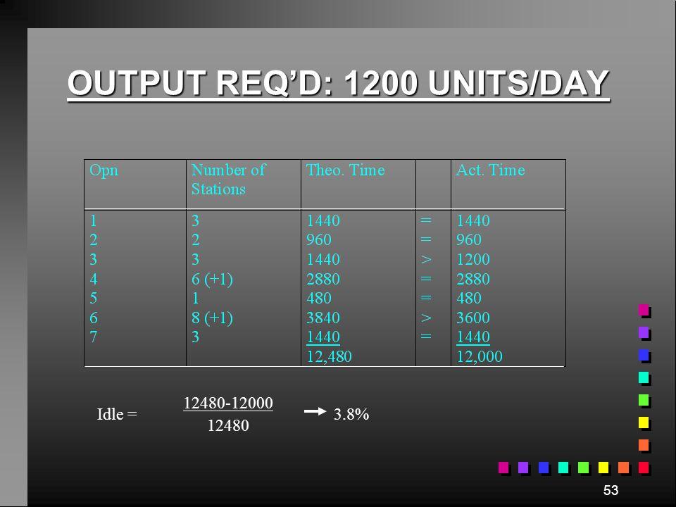 OUTPUT REQ'D: 1200 UNITS/DAY