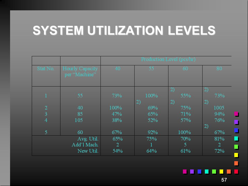 SYSTEM UTILIZATION LEVELS