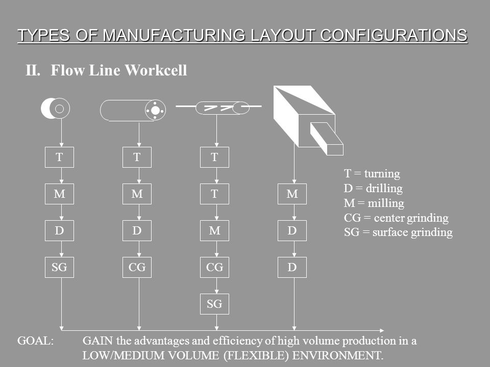 TYPES OF MANUFACTURING LAYOUT CONFIGURATIONS