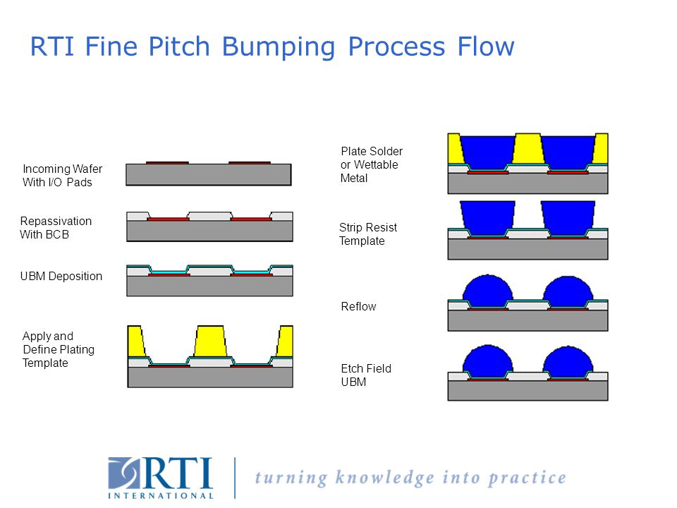 RTI Fine Pitch Bumping Process Flow
