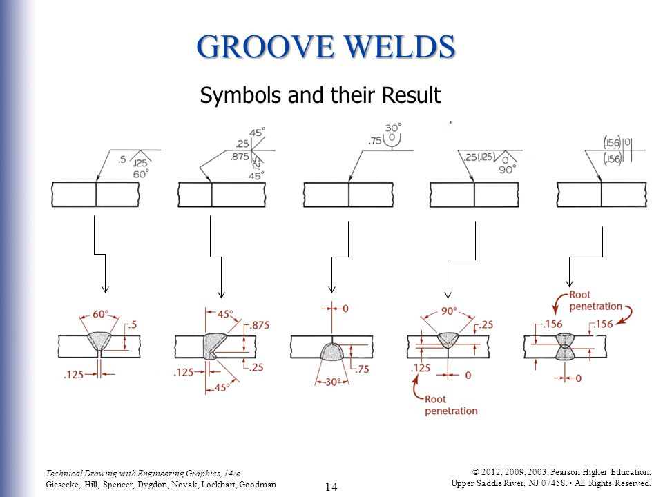 GROOVE WELDS Symbols and their Result