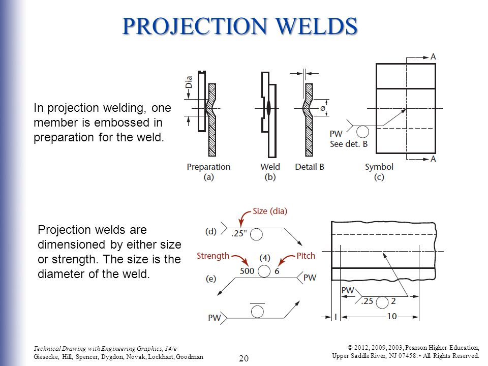PROJECTION WELDS In projection welding, one member is embossed in preparation for the weld.