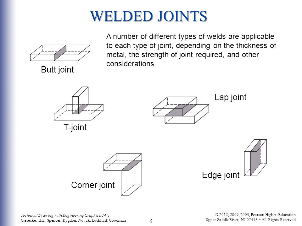 WELDED JOINTS Butt joint Lap joint T-joint Edge joint Corner joint