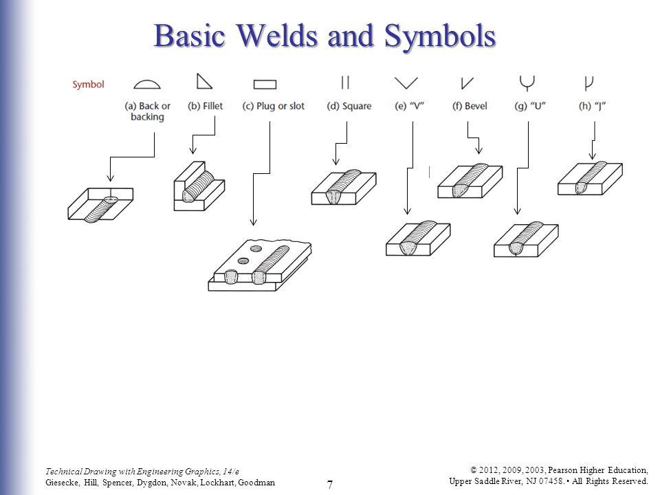 Basic Welds and Symbols