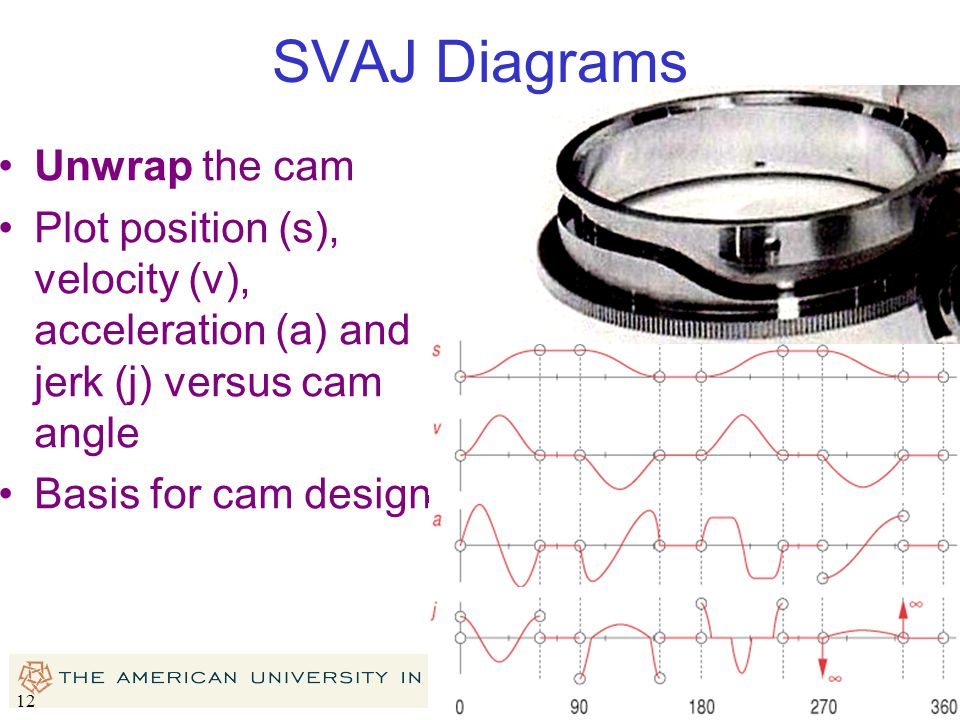 SVAJ Diagrams Unwrap the cam