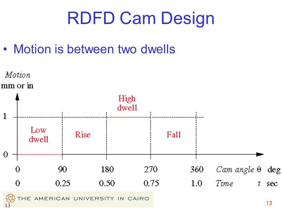 RDFD Cam Design Motion is between two dwells