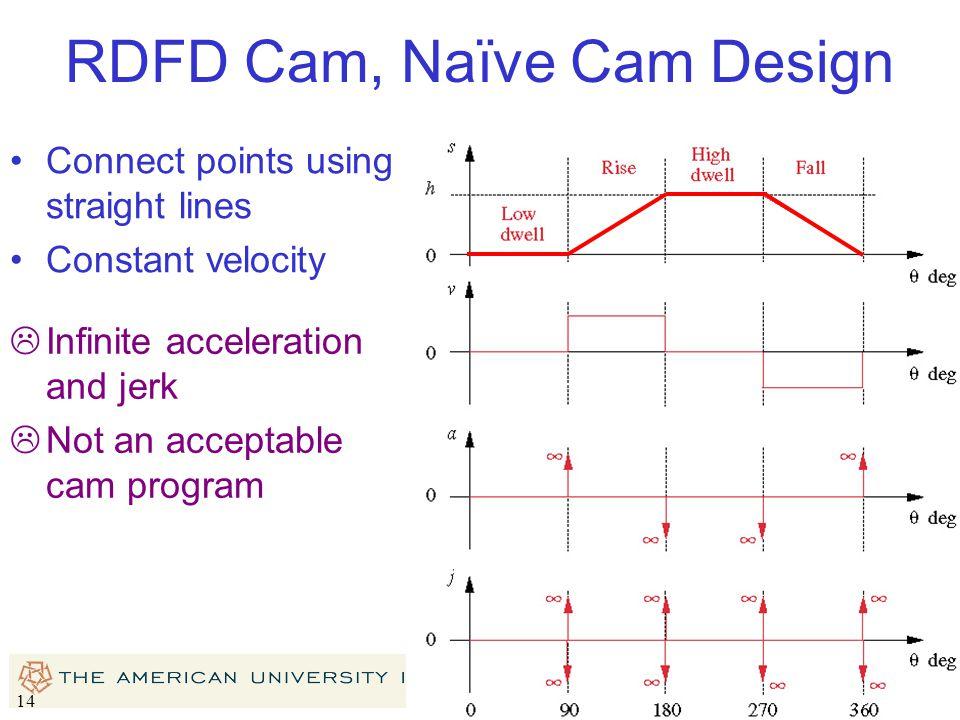 RDFD Cam, Naïve Cam Design