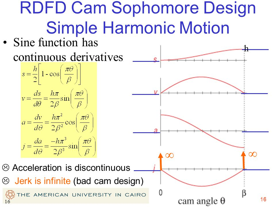RDFD Cam Sophomore Design Simple Harmonic Motion