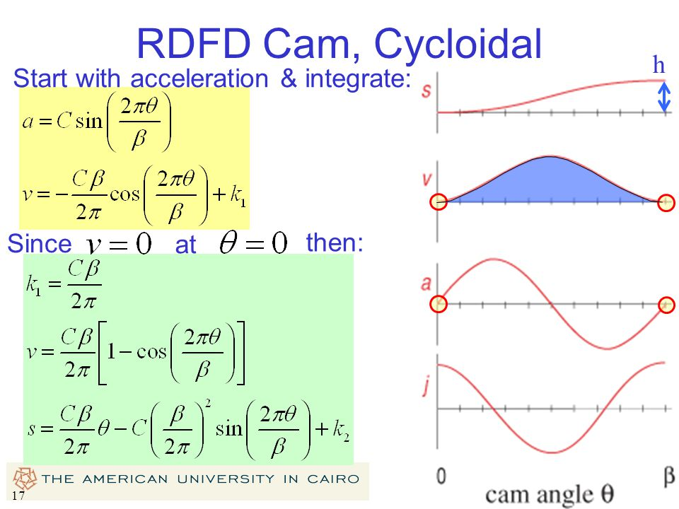 RDFD Cam, Cycloidal h Start with acceleration & integrate: Since then: