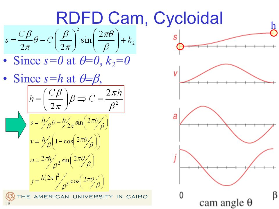 RDFD Cam, Cycloidal h Since s=0 at q=0, k2=0 Since s=h at q=b,