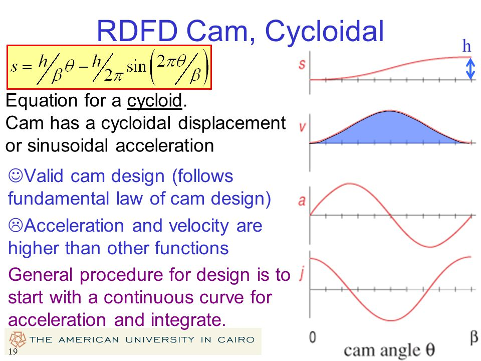 RDFD Cam, Cycloidal h Equation for a cycloid.