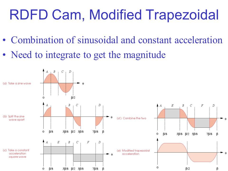 RDFD Cam, Modified Trapezoidal