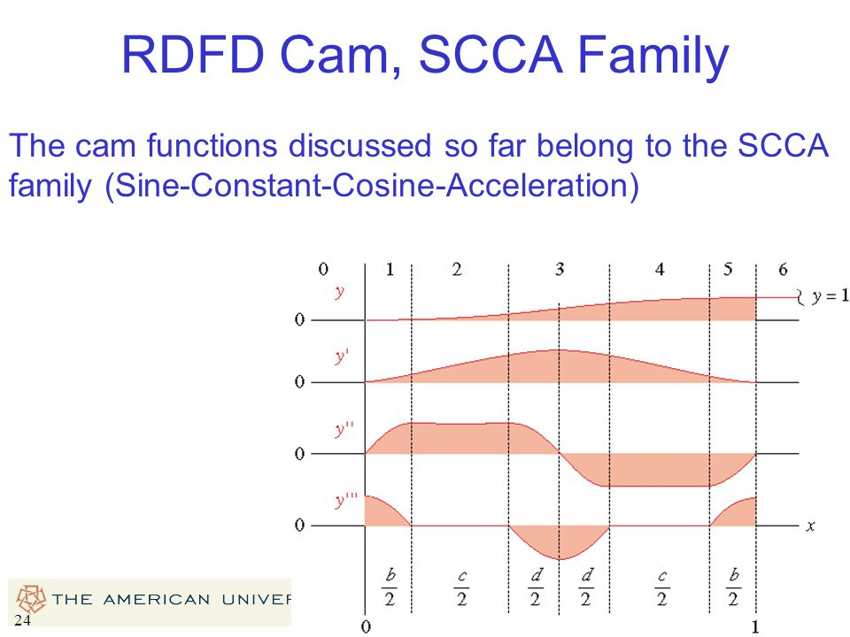 RDFD Cam, SCCA Family The cam functions discussed so far belong to the SCCA family (Sine-Constant-Cosine-Acceleration)