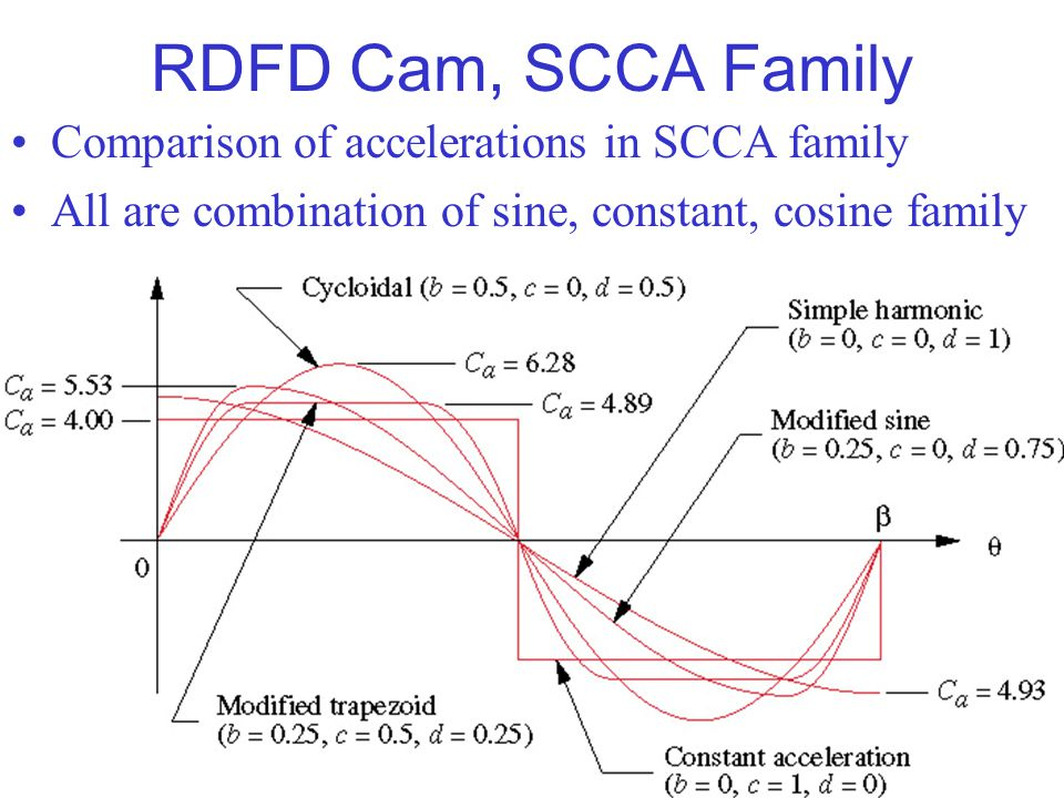 RDFD Cam, SCCA Family Comparison of accelerations in SCCA family