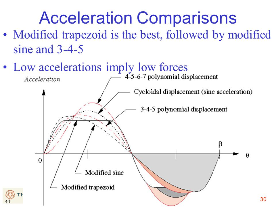 Acceleration Comparisons