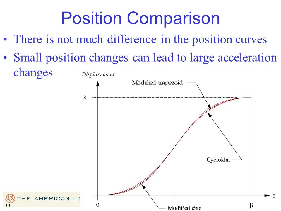 Position Comparison There is not much difference in the position curves.