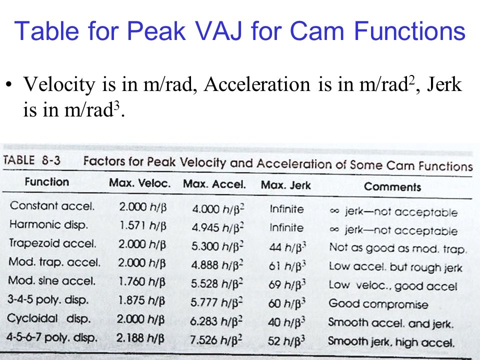 Table for Peak VAJ for Cam Functions