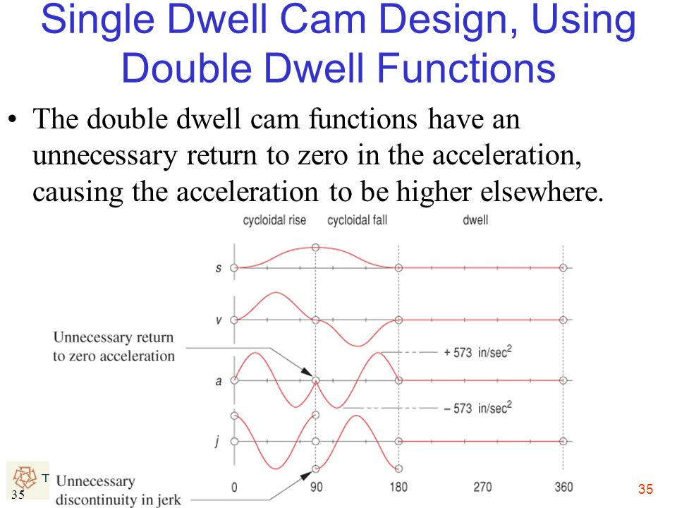 Single Dwell Cam Design, Using Double Dwell Functions