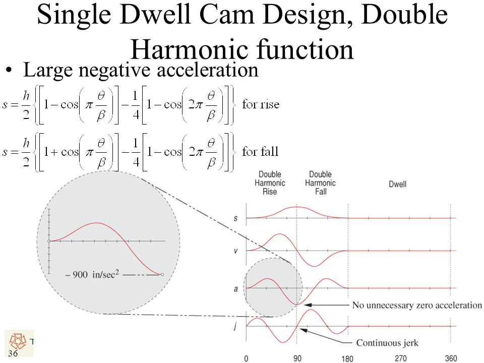Single Dwell Cam Design, Double Harmonic function