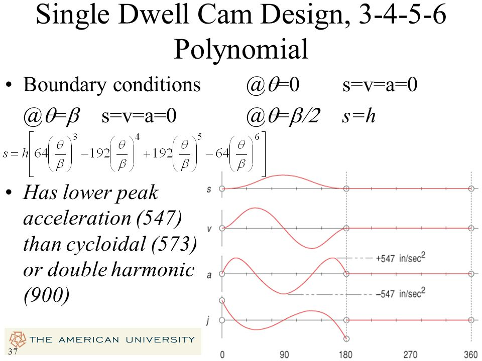 Single Dwell Cam Design, 3-4-5-6 Polynomial