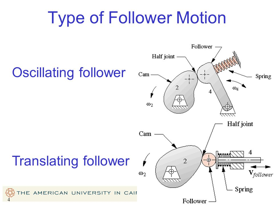 Type of Follower Motion