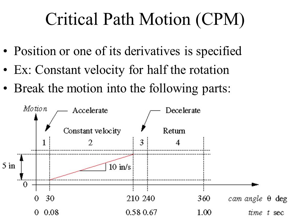 Critical Path Motion (CPM)