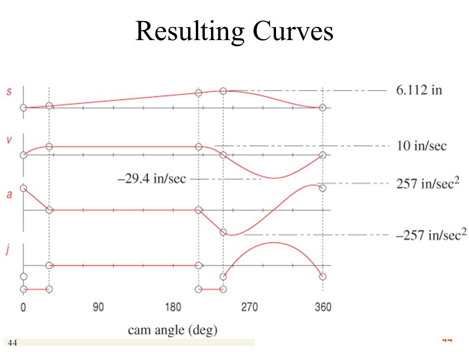 Resulting Curves