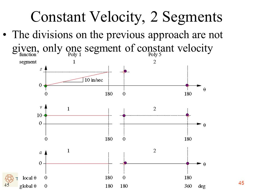 Constant Velocity, 2 Segments