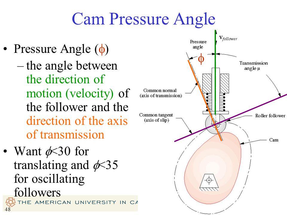 Cam Pressure Angle Pressure Angle (f)