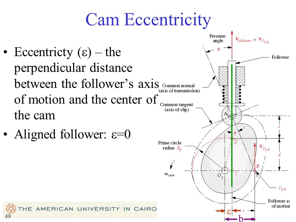 Cam Eccentricity Eccentricty (e) – the perpendicular distance between the follower's axis of motion and the center of the cam.